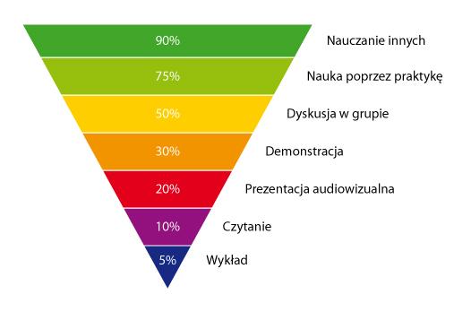 piramida-nauczania